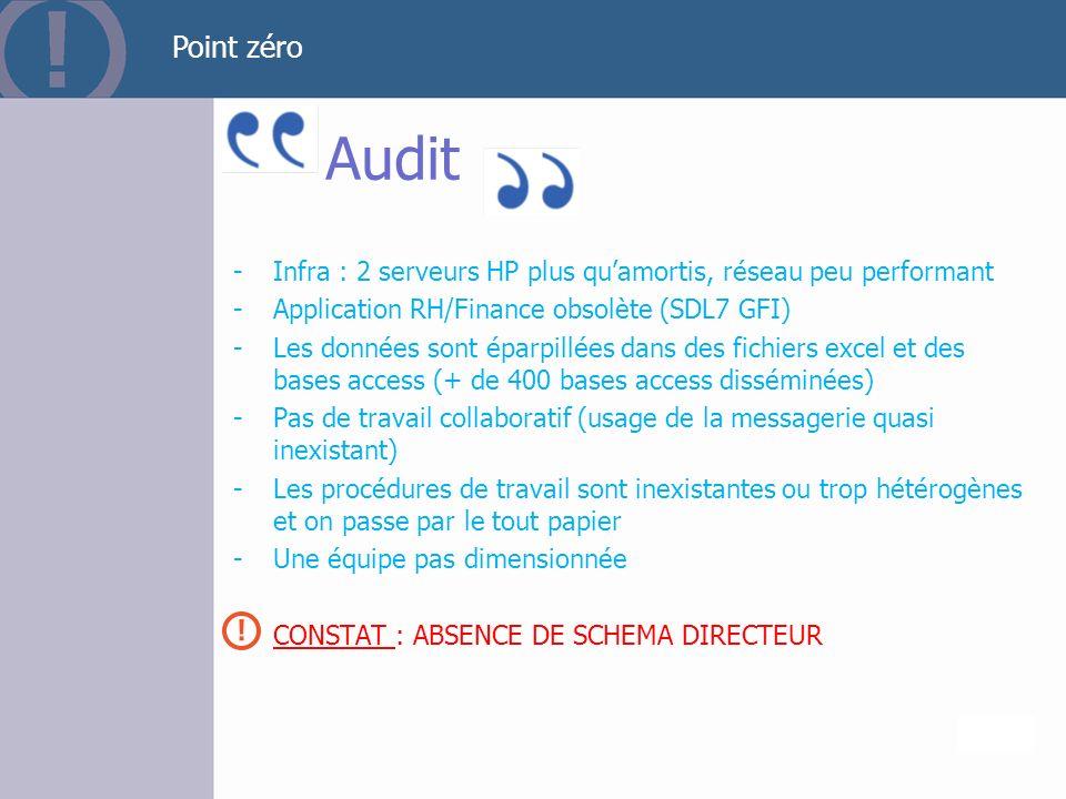 Page 10 Audit -Infra : 2 serveurs HP plus quamortis, réseau peu performant -Application RH/Finance obsolète (SDL7 GFI) -Les données sont éparpillées d