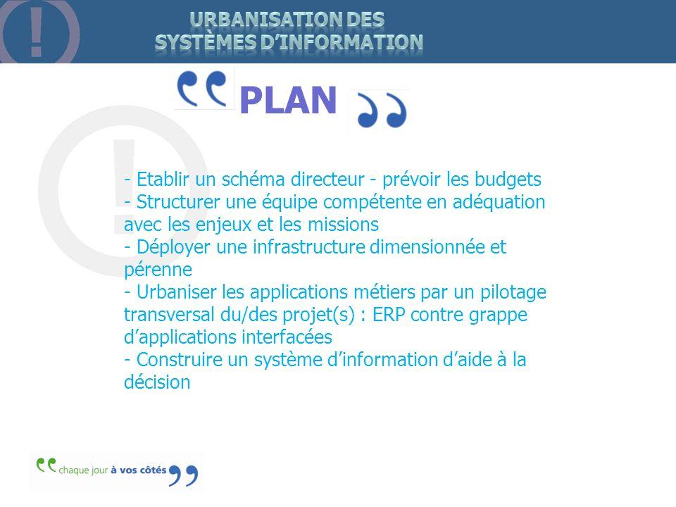 PLAN - Etablir un schéma directeur - prévoir les budgets - Structurer une équipe compétente en adéquation avec les enjeux et les missions - Déployer u
