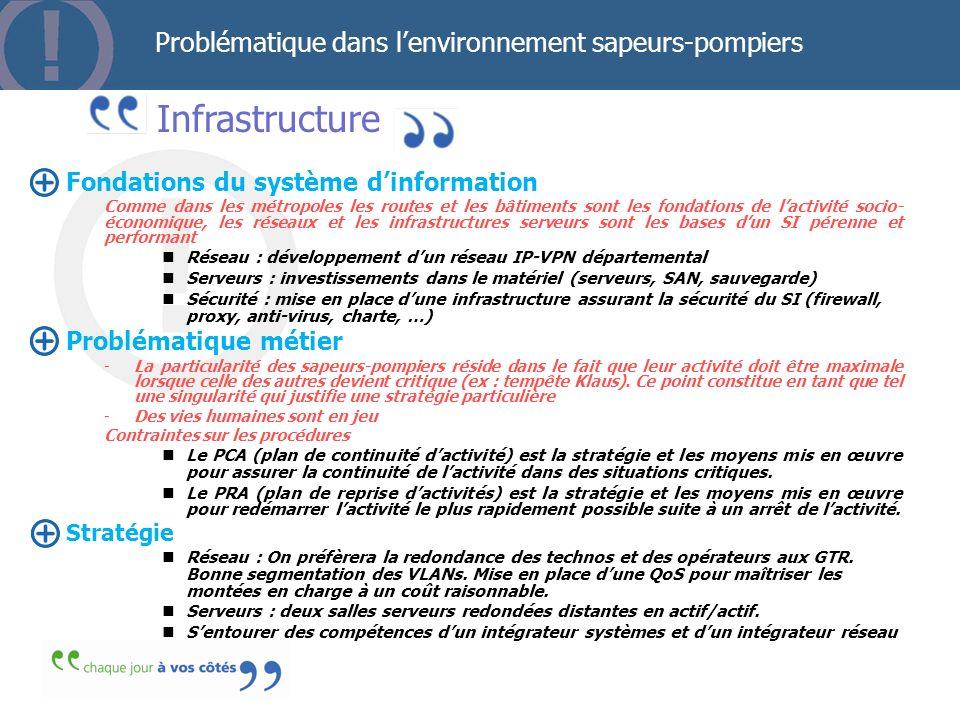 Infrastructure Problématique dans lenvironnement sapeurs-pompiers Fondations du système dinformation Comme dans les métropoles les routes et les bâtim