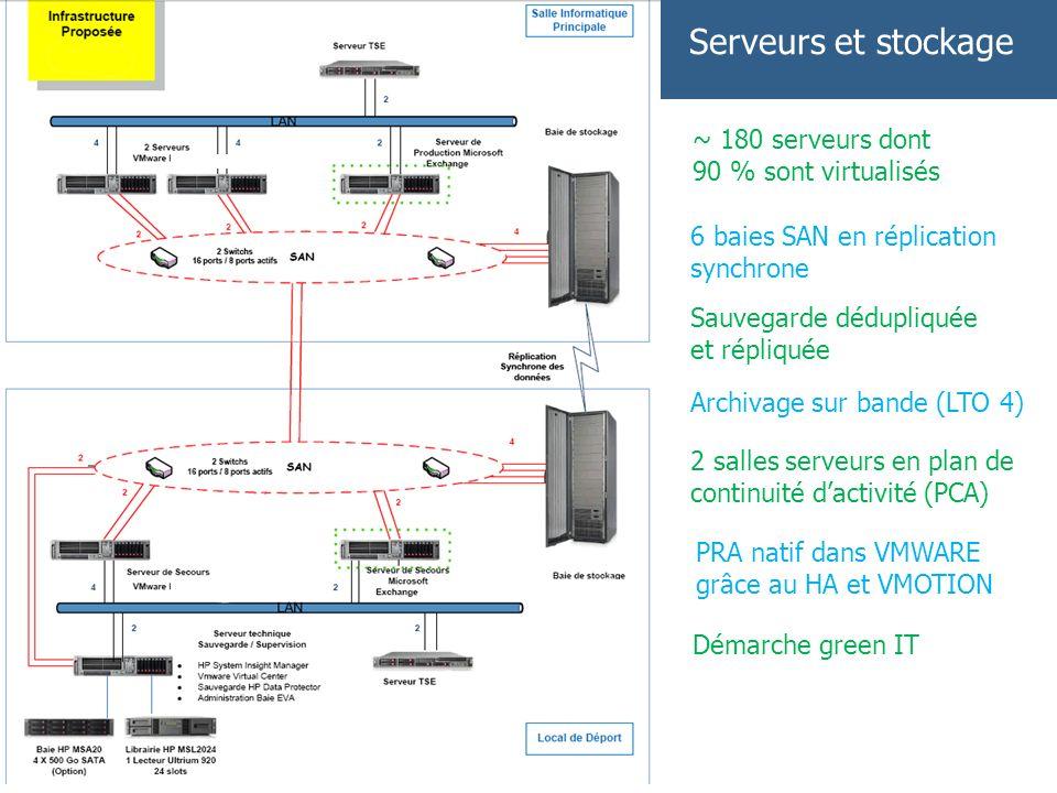 Serveurs et stockage ~ 180 serveurs dont 90 % sont virtualisés 6 baies SAN en réplication synchrone Sauvegarde dédupliquée et répliquée Archivage sur