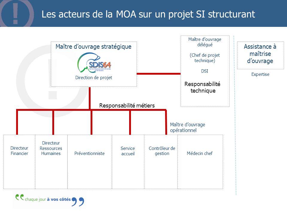 Les acteurs de la MOA sur un projet SI structurant Directeur Financier Maître douvrage stratégique Direction de projet Contrôleur de gestion Préventio