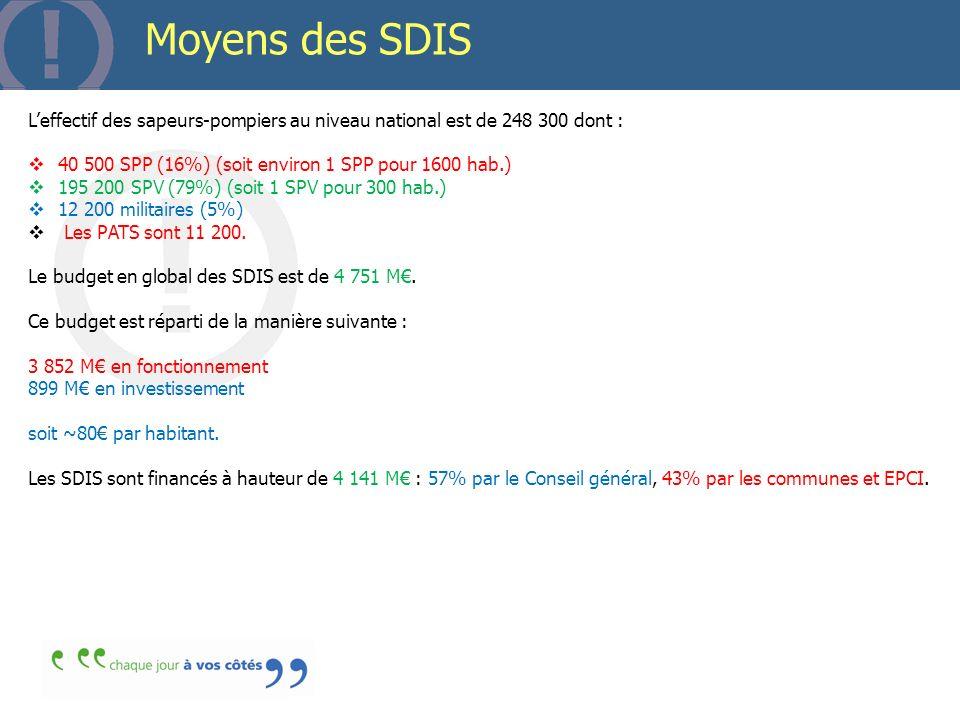 Matériels et casernes Sur le plan national, la flotte de véhicules des SDIS est composée de : 6 153 VSAV (véhicule de secours aux victimes ou « ambulances ») 4 163 FPT (Fourgon pompe tonne) 4 370 CCF (Camion citerne feux de forêts) 1 221 MEA (Camion échelle) 22 574 500 appels : 67% dappels au 18 et 33% dappels au 112 7 296 centres d incendie et de secours en France (dont BSPP et BMPM) dont : 348 CSP 2 869 CS 2 577 CPI intégrés 1 502 CPI non intégrés 1 777 084 jours de formation 68 594 visites dERP du 1° groupe