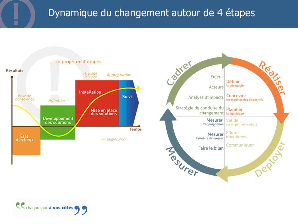 Dynamique du changement autour de 4 étapes