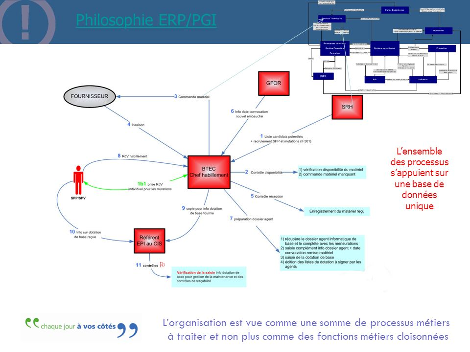 Philosophie ERP/PGI Lorganisation est vue comme une somme de processus métiers à traiter et non plus comme des fonctions métiers cloisonnées Lensemble