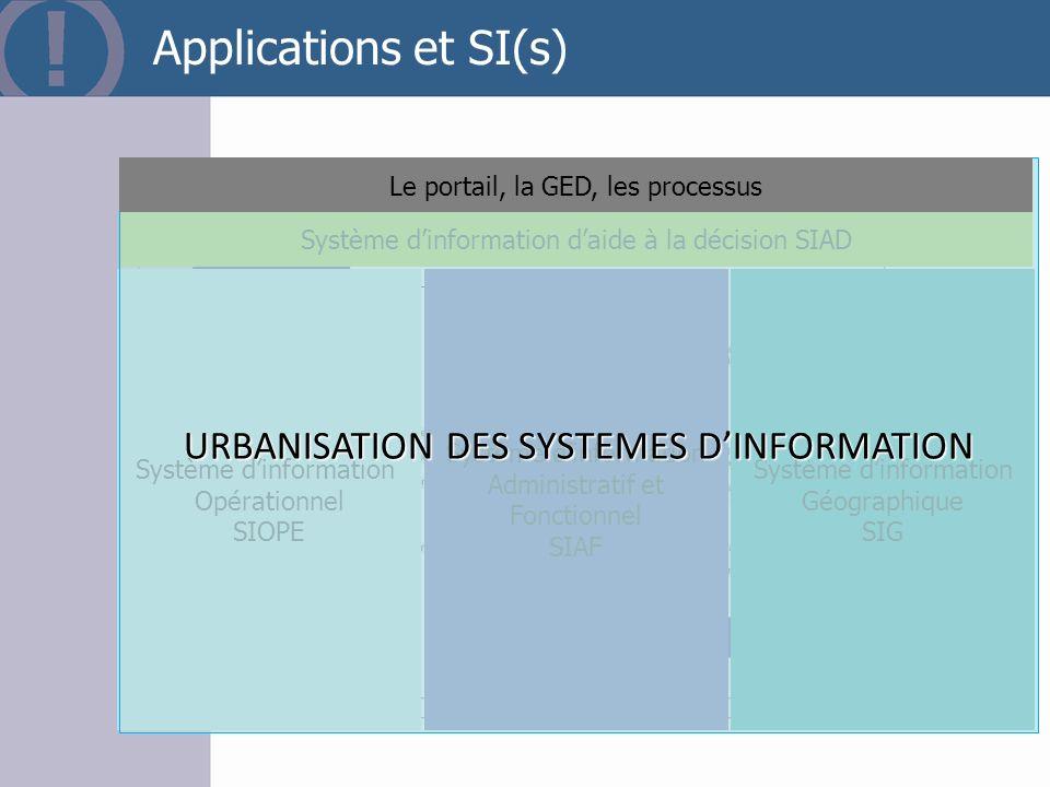 Page 50 Applications et SI(s) Système dinformation Opérationnel SIOPE Système dinformation Administratif et Fonctionnel SIAF Système dinformation Géog