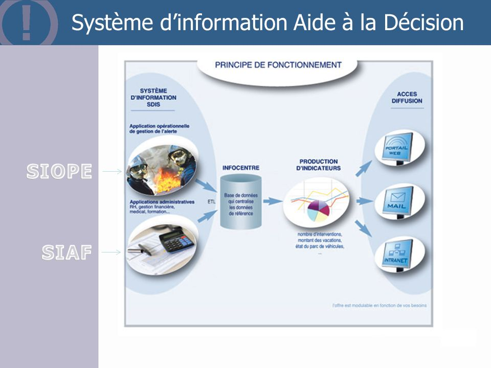 Page 55 Système dinformation Aide à la Décision