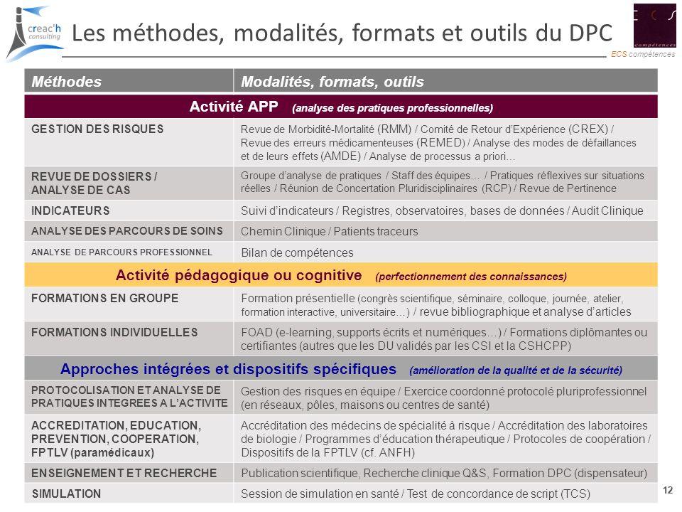 12 ECS compétences 12 Les méthodes, modalités, formats et outils du DPC MéthodesModalités, formats, outils Activité APP (analyse des pratiques profess