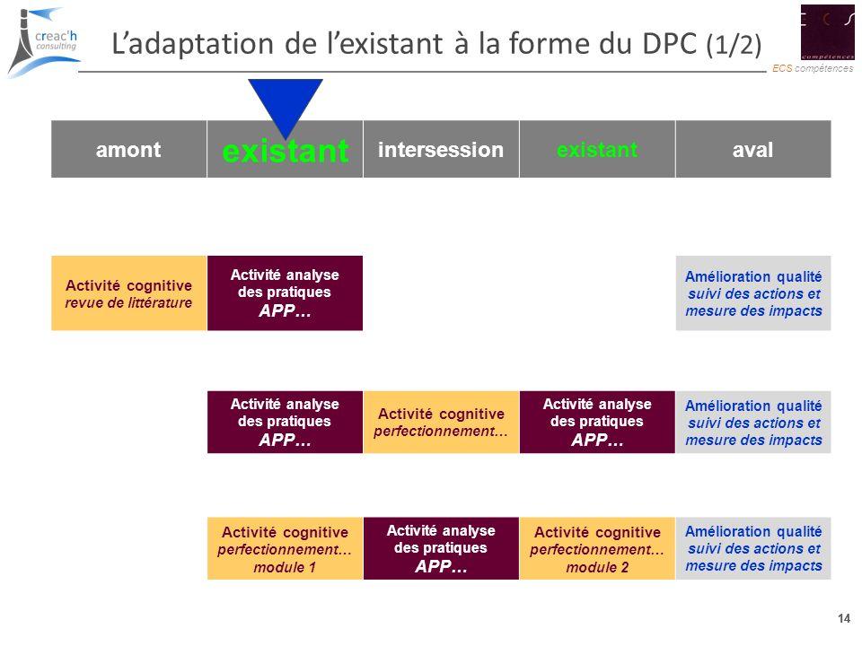 14 ECS compétences 14 Ladaptation de lexistant à la forme du DPC (1/2) amont existant intersessionexistantaval Activité cognitive revue de littérature