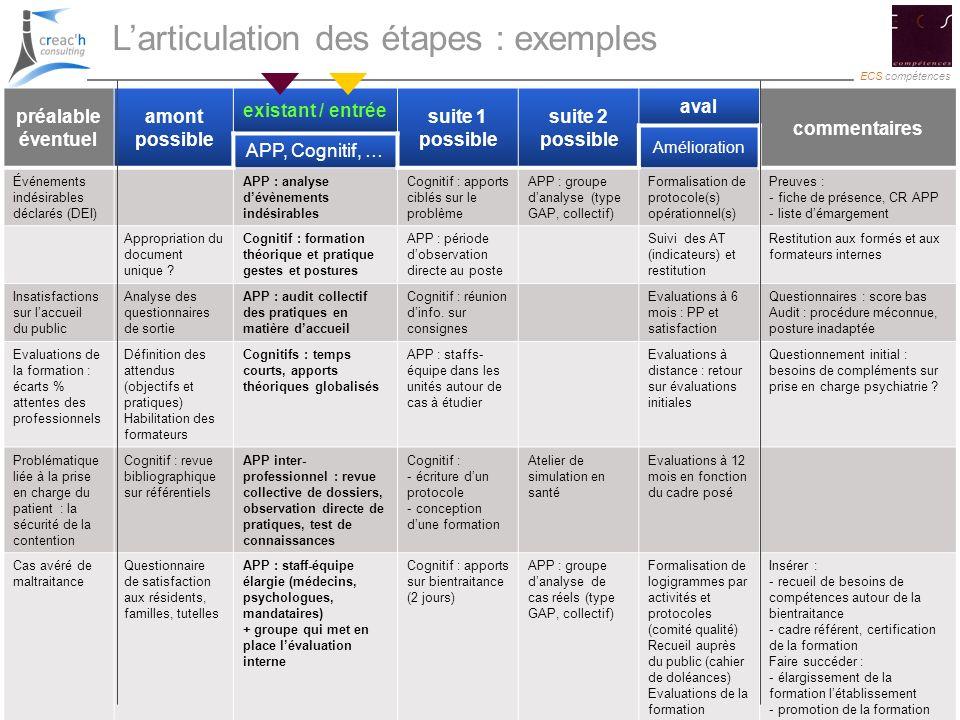 16 ECS compétences 16 Larticulation des étapes : exemples préalable éventuel amont possible existant / entrée suite 1 possible suite 2 possible aval c