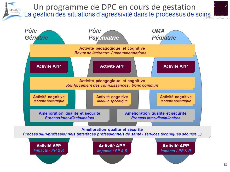 18 ECS compétences 18 Un programme de DPC en cours de gestation Pôle Gériatrie Pôle Psychiatrie UMA Pédiatrie La gestion des situations dagressivité d