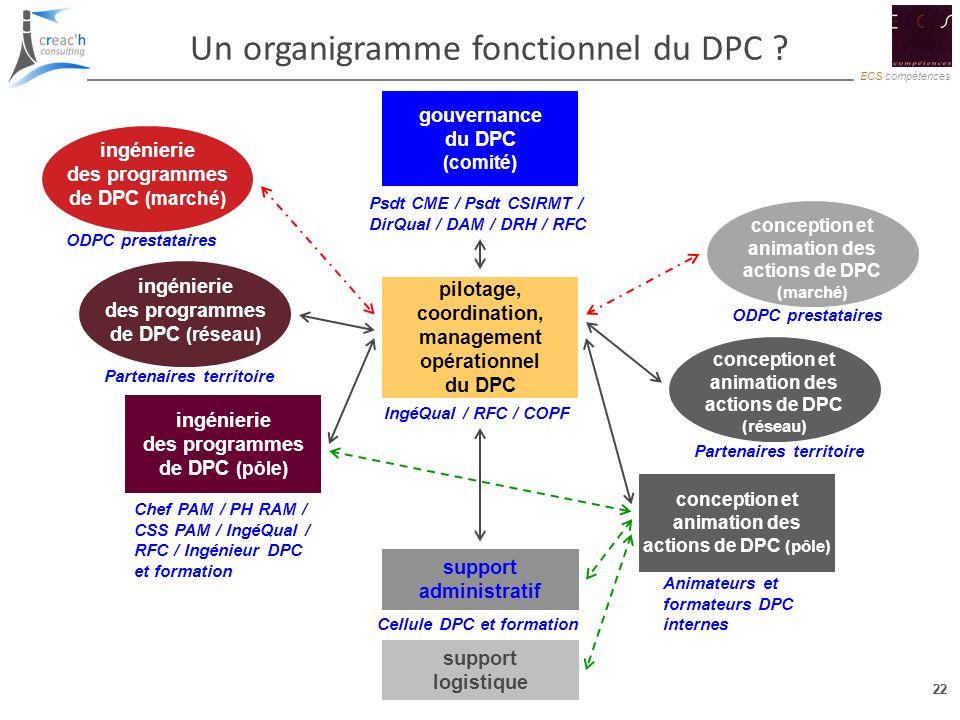 22 ECS compétences 22 Un organigramme fonctionnel du DPC ? gouvernance du DPC (comité) ingénierie des programmes de DPC (pôle) support administratif s