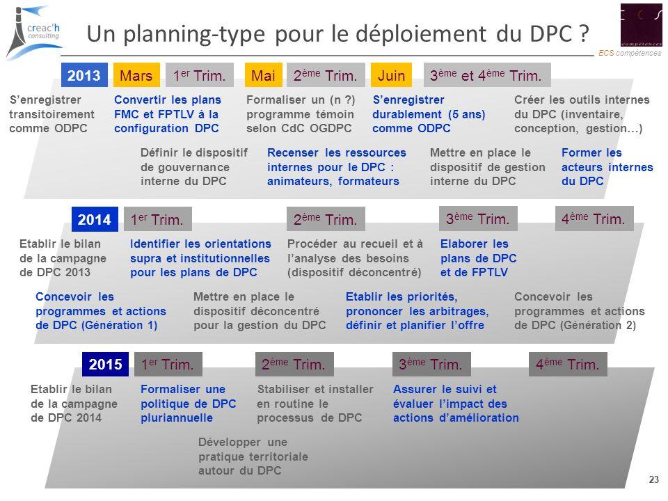 23 ECS compétences 23 Un planning-type pour le déploiement du DPC ? 2013 2014 2015 Senregistrer transitoirement comme ODPC Convertir les plans FMC et