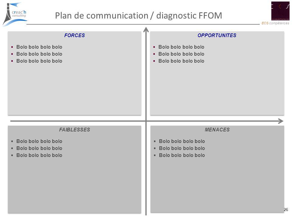 26 ECS compétences 26 Plan de communication / diagnostic FFOM OPPORTUNITES Bolo bolo bolo bolo OPPORTUNITES Bolo bolo bolo bolo FAIBLESSES Bolo bolo b