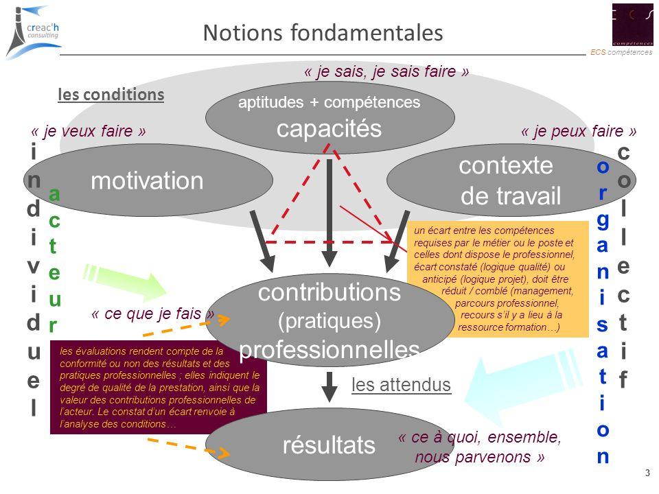 3 ECS compétences 3 les conditions aptitudes + compétences capacités contexte de travail motivation les attendus « je sais, je sais faire » « je peux