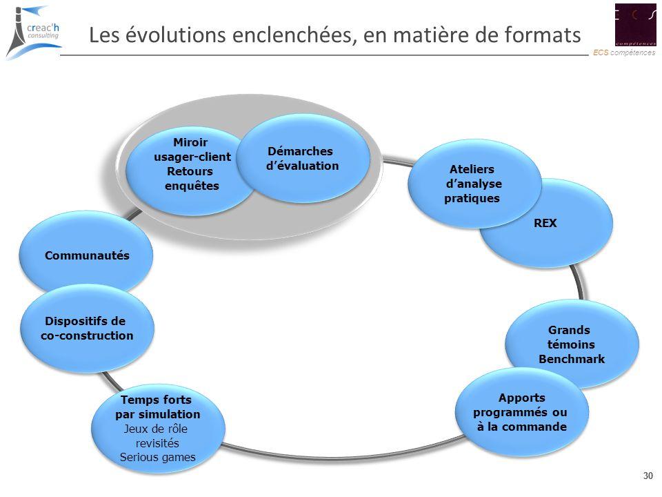 30 ECS compétences 30 Les évolutions enclenchées, en matière de formats REX Grands témoins Benchmark Grands témoins Benchmark Apports programmés ou à