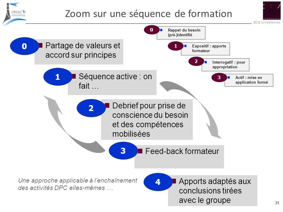 31 ECS compétences 31 Zoom sur une séquence de formation Séquence active : on fait … Debrief pour prise de conscience du besoin et des compétences mob