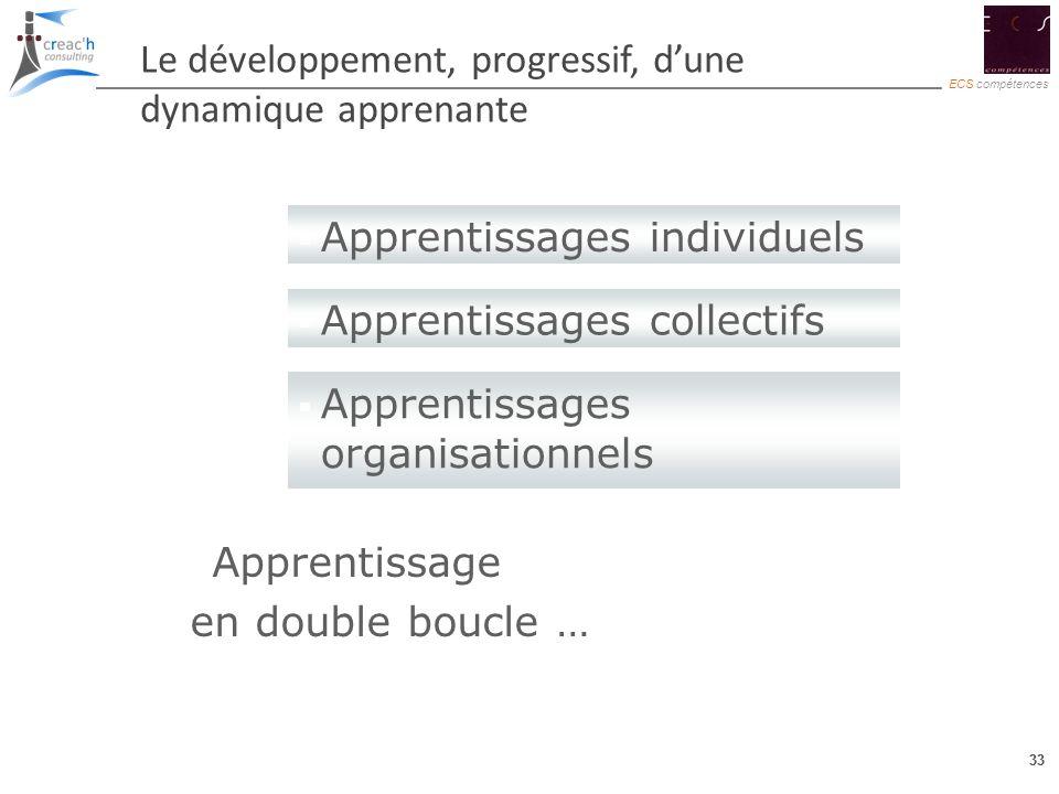 33 ECS compétences 33 Le développement, progressif, dune dynamique apprenante … Apprentissages individuels Apprentissages collectifs Apprentissages or