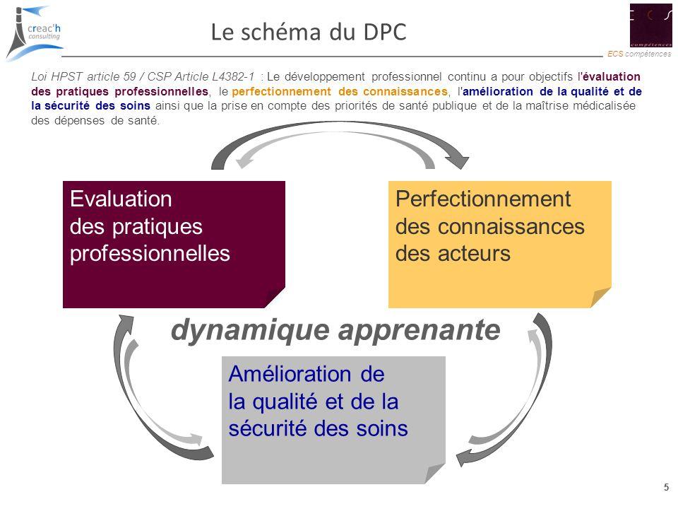 5 ECS compétences 5 Le schéma du DPC Amélioration de la qualité et de la sécurité des soins Evaluation des pratiques professionnelles Perfectionnement