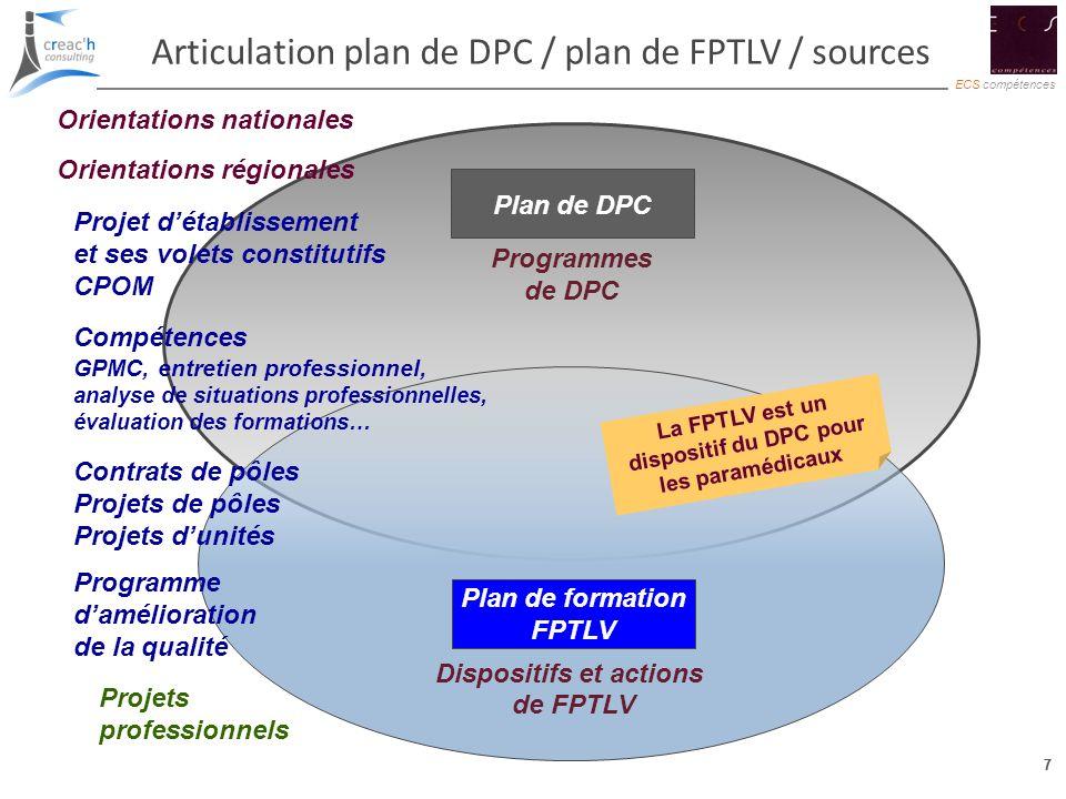 7 ECS compétences 7 Articulation plan de DPC / plan de FPTLV / sources Plan de DPC Programmes de DPC Plan de formation FPTLV Plan de formation FPTLV D