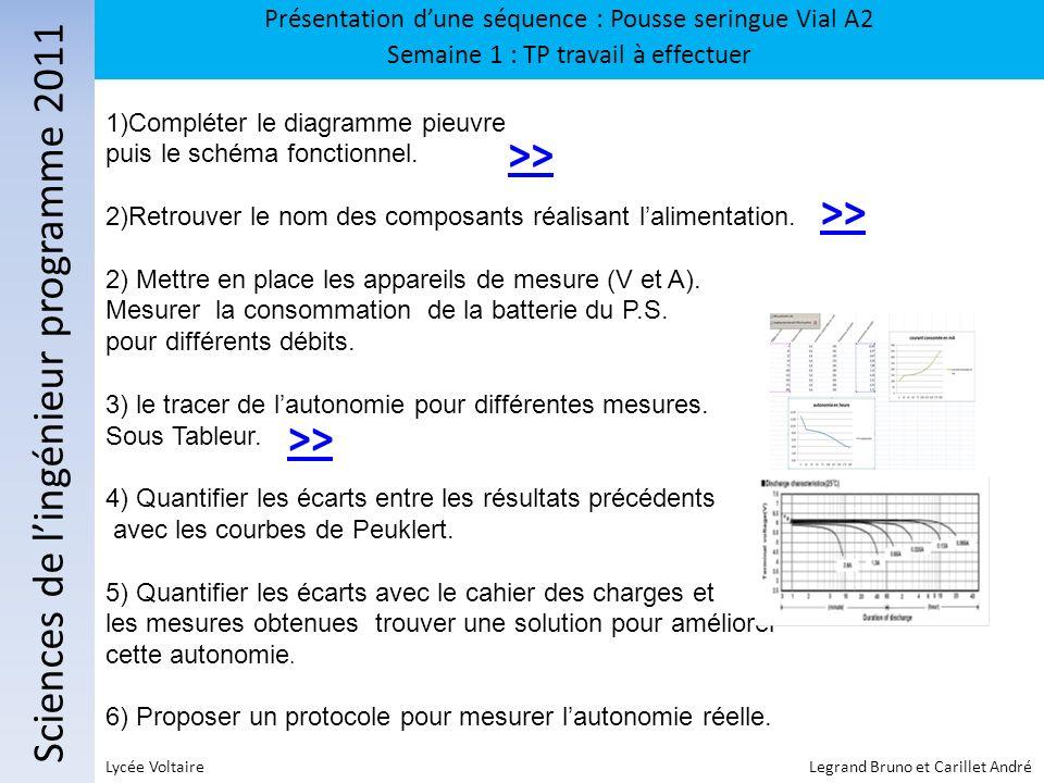 Sciences de lingénieur programme 2011 Présentation dune séquence : Pousse seringue Vial A2 Semaine 1 : TP travail à effectuer Lycée Voltaire Legrand B