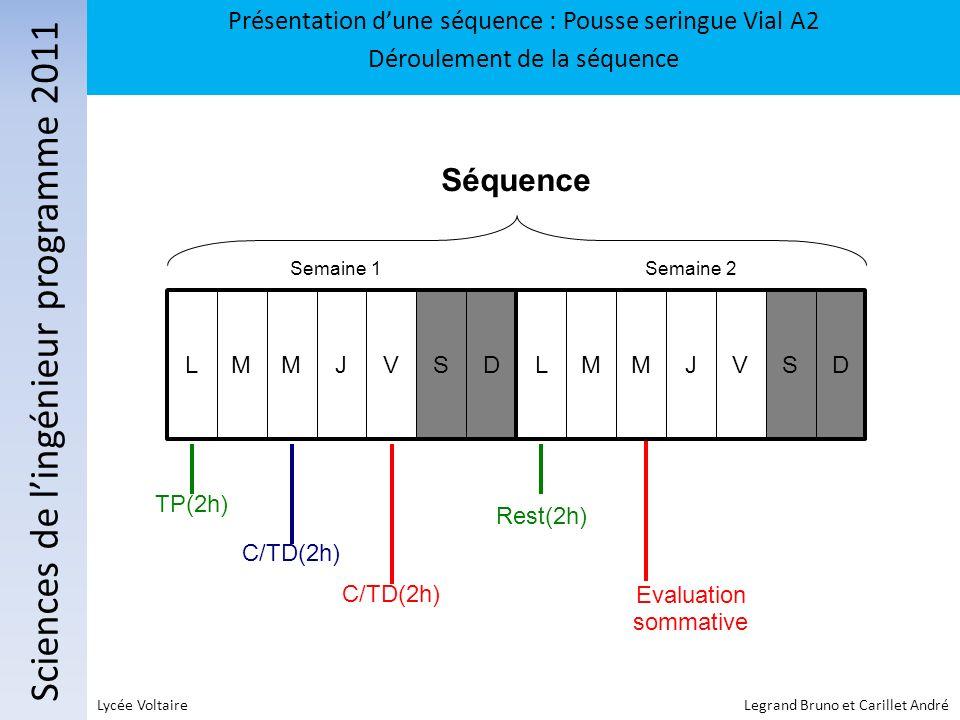 Sciences de lingénieur programme 2011 Présentation dune séquence : Pousse seringue Vial A2 Déroulement de la séquence Lycée Voltaire Legrand Bruno et