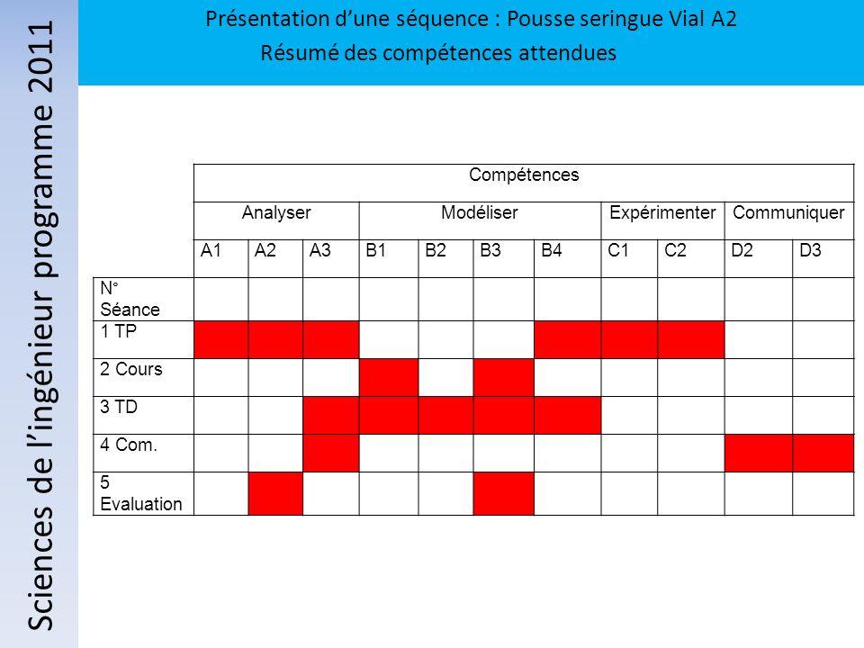 Compétences AnalyserModéliserExpérimenterCommuniquer A1A2A3B1B2B3B4C1C2D2D3 N° Séance 1 TP 2 Cours 3 TD 4 Com. 5 Evaluation Sciences de lingénieur pro