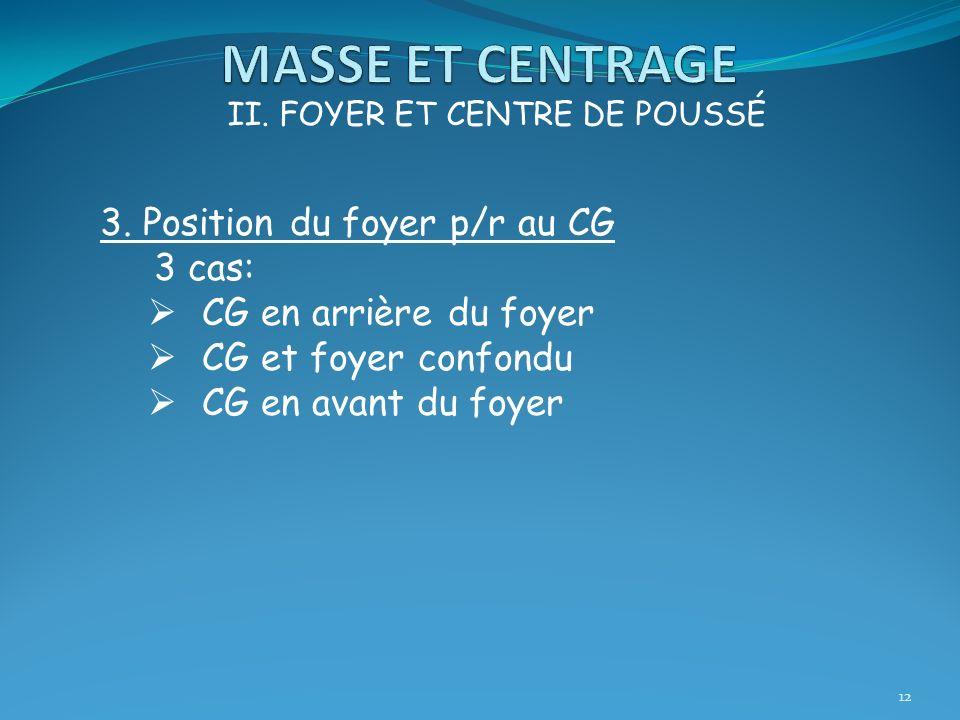 12 II. FOYER ET CENTRE DE POUSSÉ 3. Position du foyer p/r au CG 3 cas: CG en arrière du foyer CG et foyer confondu CG en avant du foyer