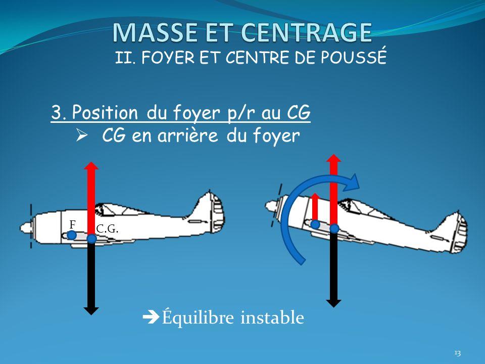 13 II. FOYER ET CENTRE DE POUSSÉ 3. Position du foyer p/r au CG CG en arrière du foyer F C.G. Équilibre instable