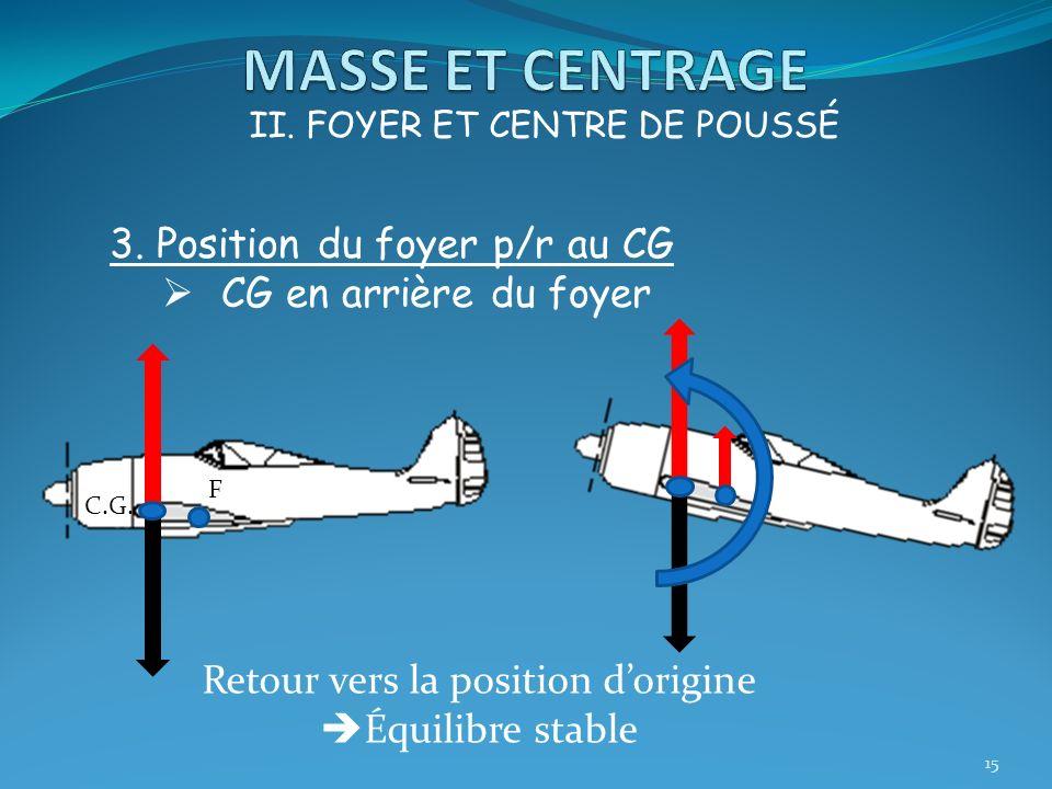 15 II. FOYER ET CENTRE DE POUSSÉ 3. Position du foyer p/r au CG CG en arrière du foyer F C.G. Retour vers la position dorigine Équilibre stable