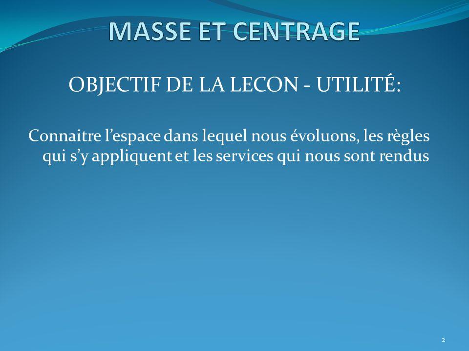 13 II.FOYER ET CENTRE DE POUSSÉ 3. Position du foyer p/r au CG CG en arrière du foyer F C.G.