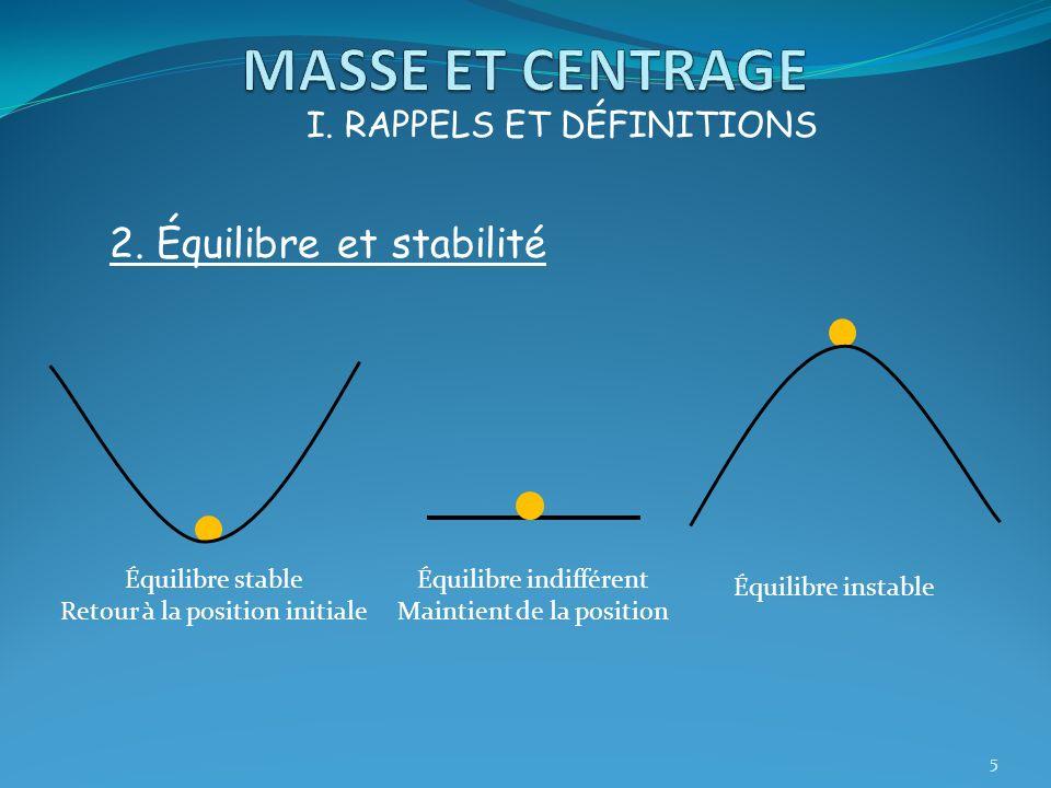 5 I. RAPPELS ET DÉFINITIONS 2. Équilibre et stabilité Équilibre stable Retour à la position initiale Équilibre indifférent Maintient de la position Éq