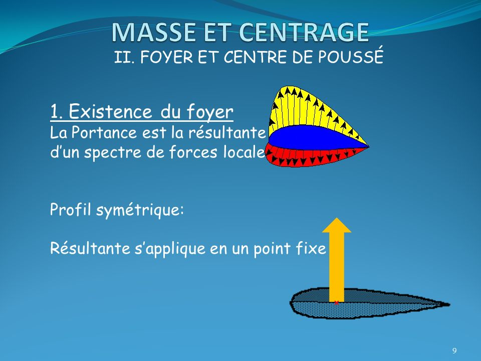 9 II. FOYER ET CENTRE DE POUSSÉ 1. Existence du foyer La Portance est la résultante dun spectre de forces locales. Profil symétrique: Résultante sappl