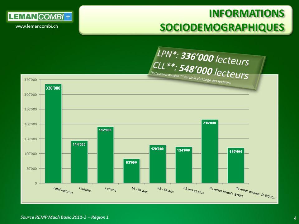 INFORMATIONS SOCIODEMOGRAPHIQUES 4 www.lemancombi.ch Source REMP Mach Basic 2011-2 – Région 1