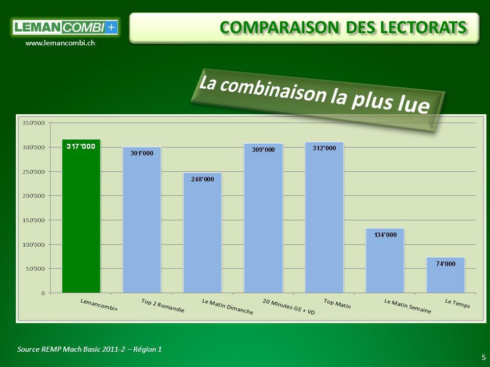 COMPARAISON DES LECTORATS 5 www.lemancombi.ch Source REMP Mach Basic 2011-2 – Région 1