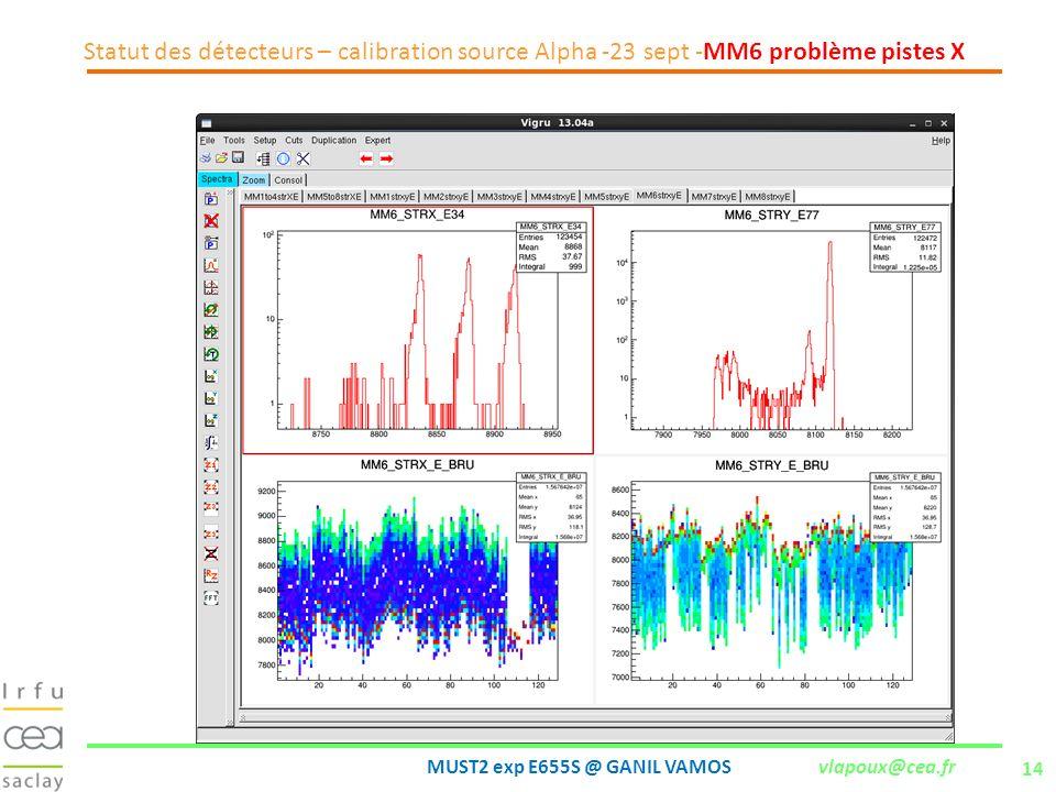 14 MUST2 exp E655S @ GANIL VAMOS vlapoux@cea.fr Statut des détecteurs – calibration source Alpha -23 sept -MM6 problème pistes X