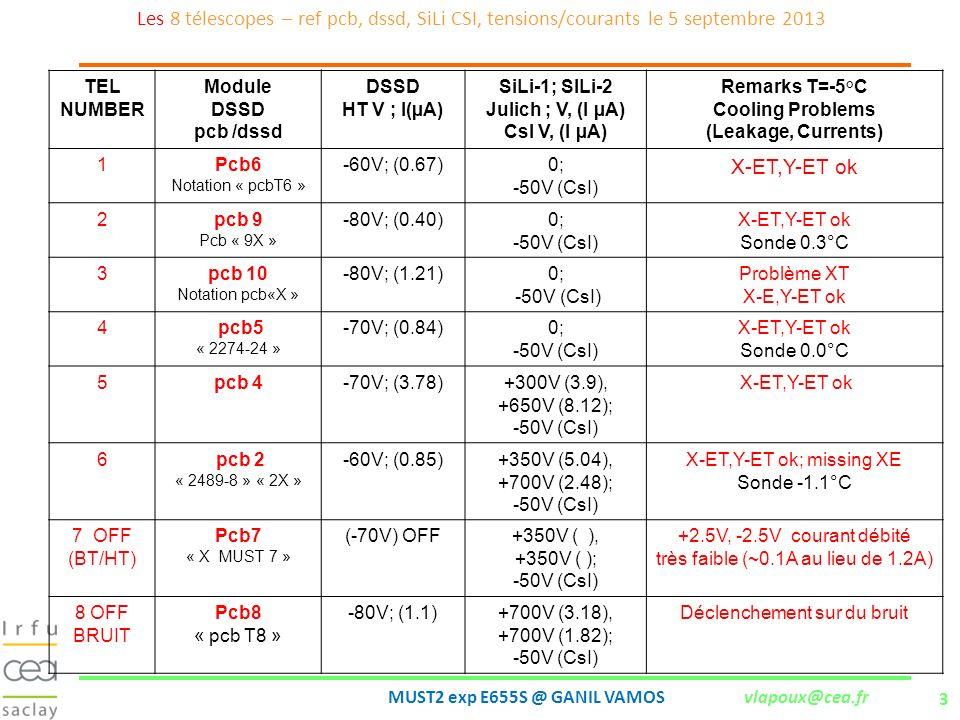 3 MUST2 exp E655S @ GANIL VAMOS vlapoux@cea.fr Les 8 télescopes – ref pcb, dssd, SiLi CSI, tensions/courants le 5 septembre 2013 TEL NUMBER Module DSS