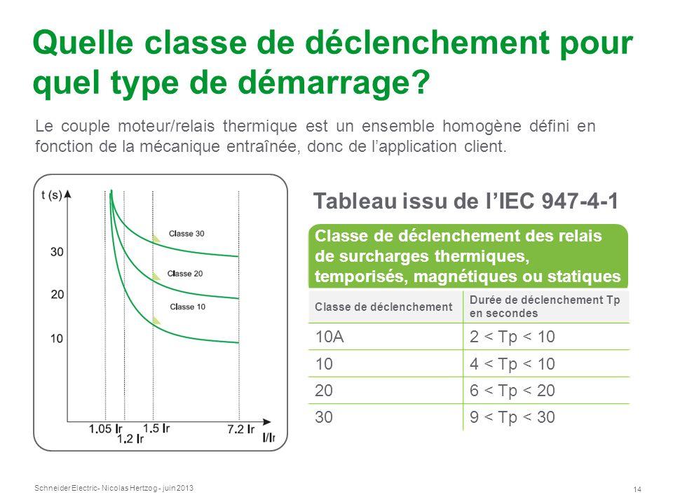 Schneider Electric 14 - Nicolas Hertzog - juin 2013 Quelle classe de déclenchement pour quel type de démarrage? Le couple moteur/relais thermique est
