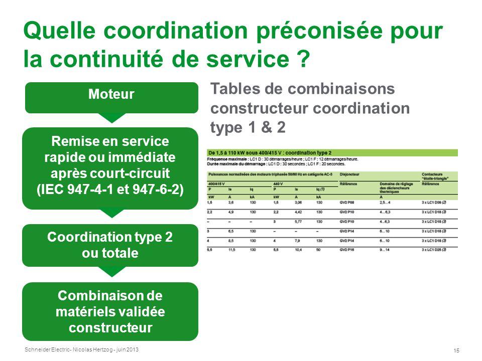 Schneider Electric 15 - Nicolas Hertzog - juin 2013 Moteur Remise en service rapide ou immédiate après court-circuit (IEC 947-4-1 et 947-6-2) Coordina