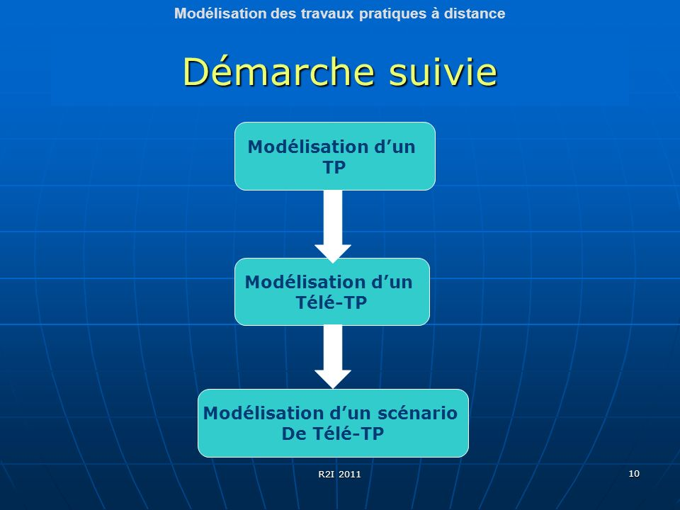 10 Démarche suivie Modélisation des travaux pratiques à distance Modélisation dun TP Modélisation dun scénario De Télé-TP Modélisation dun Télé-TP