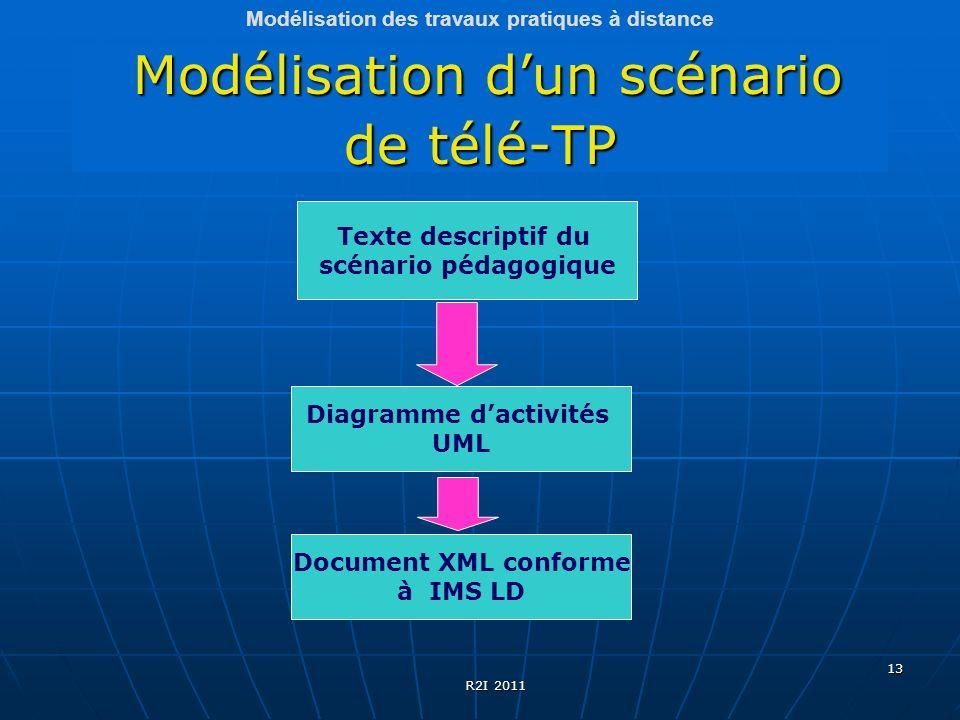 13 Modélisation dun scénario de télé-TP Modélisation dun scénario de télé-TP Texte descriptif du scénario pédagogique Diagramme dactivités UML Documen