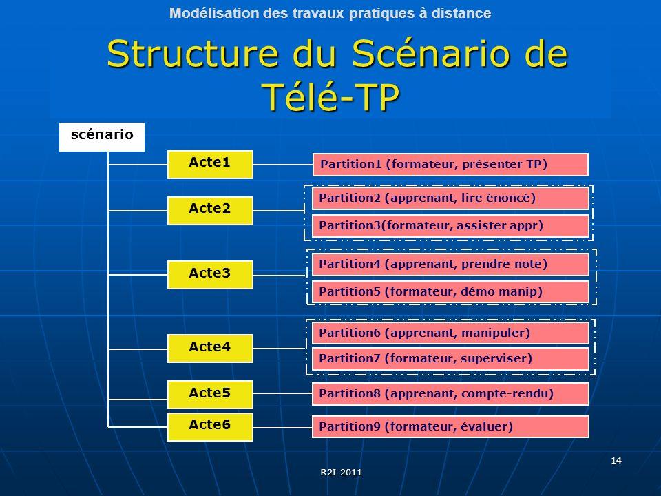 14 Structure du Scénario de Télé-TP Structure du Scénario de Télé-TP scénario Acte3 Acte1 Acte2 Acte4 Acte5 Acte6 Partition1 (formateur, présenter TP)