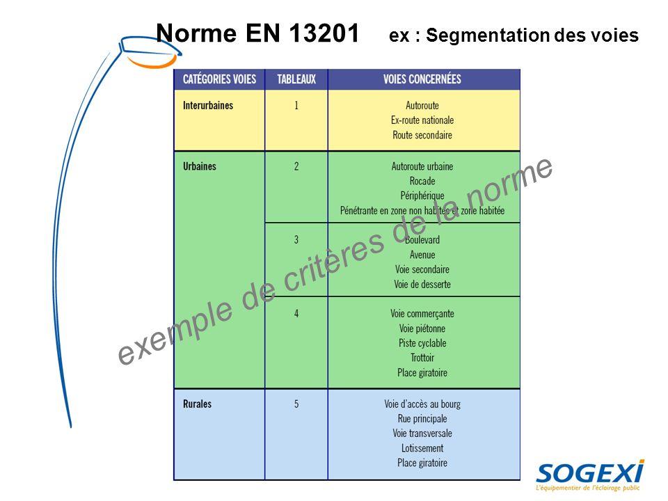 Norme EN 13201 ex : Facteur de maintenance exemple de critères de la norme