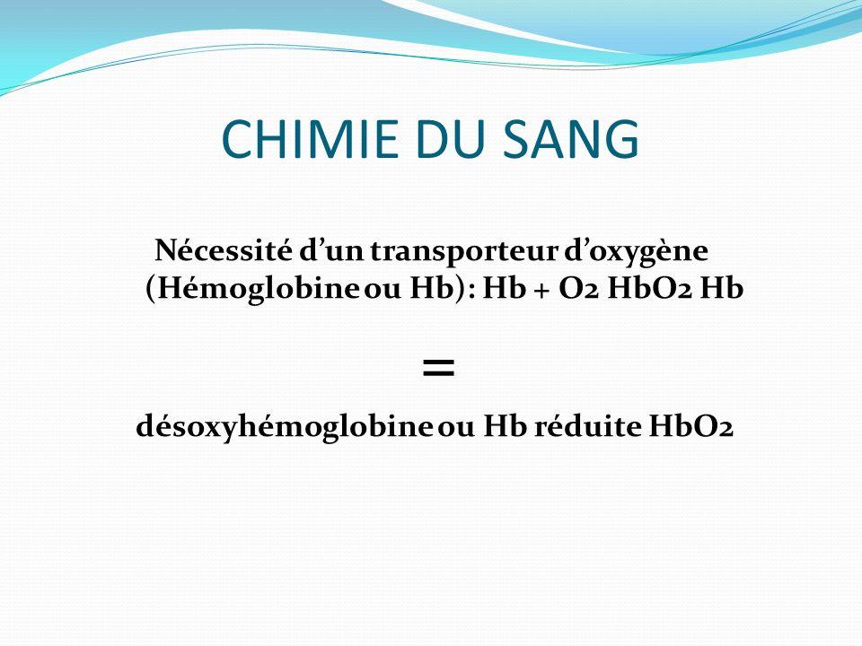 CHIMIE DU SANG Nécessité dun transporteur doxygène (Hémoglobine ou Hb): Hb + O2 HbO2 Hb = désoxyhémoglobine ou Hb réduite HbO2