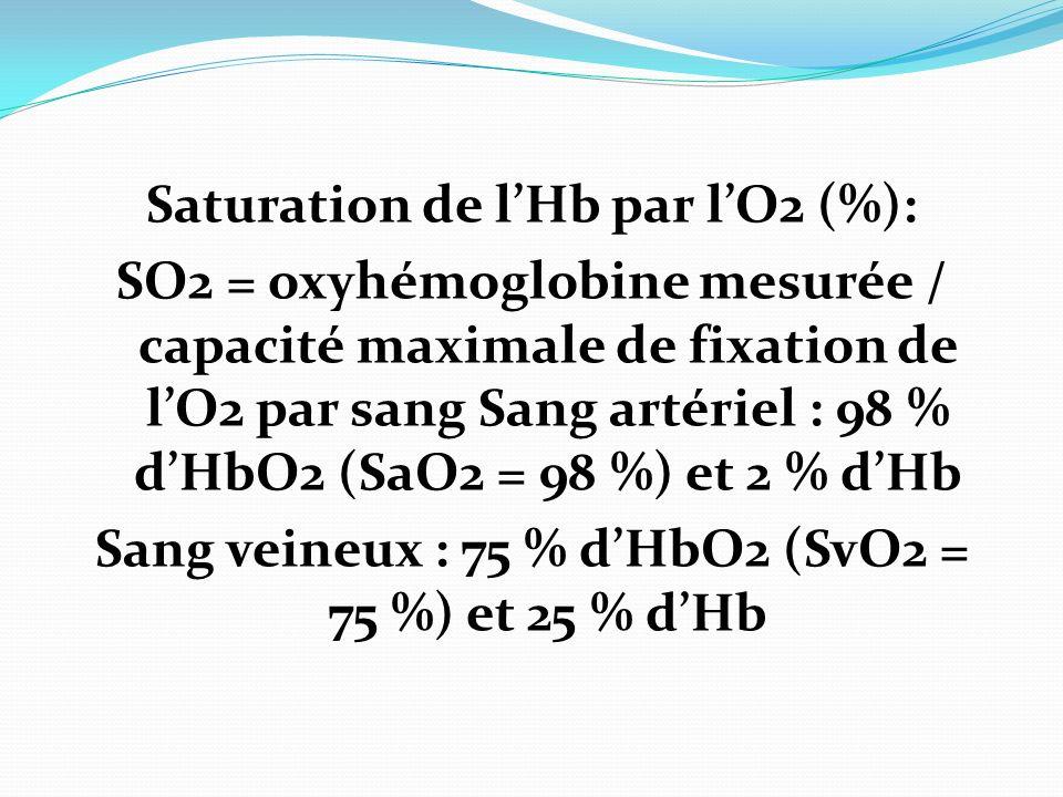 Saturation de lHb par lO2 (%): SO2 = oxyhémoglobine mesurée / capacité maximale de fixation de lO2 par sang Sang artériel : 98 % dHbO2 (SaO2 = 98 %) et 2 % dHb Sang veineux : 75 % dHbO2 (SvO2 = 75 %) et 25 % dHb