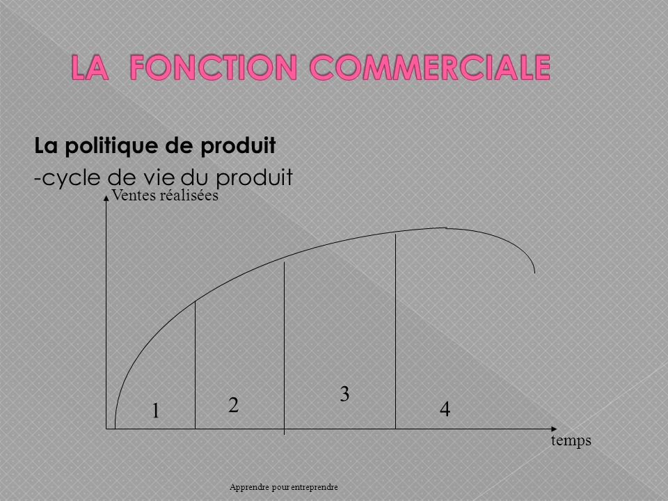 La politique de produit -cycle de vie du produit Ventes réalisées temps 1 2 3 4 Apprendre pour entreprendre