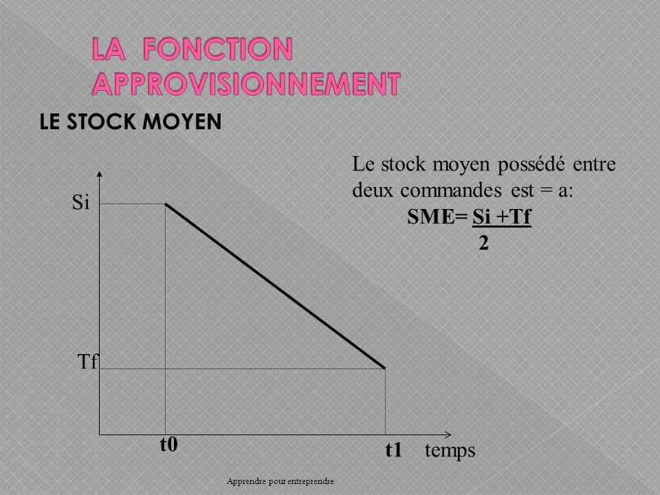 LE STOCK MOYEN temps t1 t0 Tf Si Le stock moyen possédé entre deux commandes est = a: SME= Si +Tf 2 Apprendre pour entreprendre
