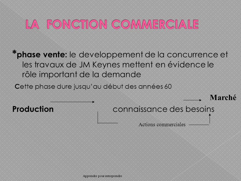 * phase vente: le developpement de la concurrence et les travaux de JM Keynes mettent en évidence le rôle important de la demande C ette phase dure jusquau début des années 60 Production connaissance des besoins Actions commerciales Marché Apprendre pour entreprendre