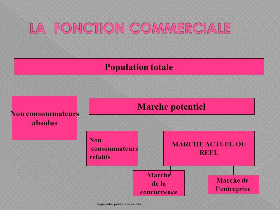 Population totale Non consommateurs absolus Marche potentiel Non consommateurs relatifs MARCHE ACTUEL OU REEL Marche de la concurrence Marche de lentreprise Apprendre pour entreprendre