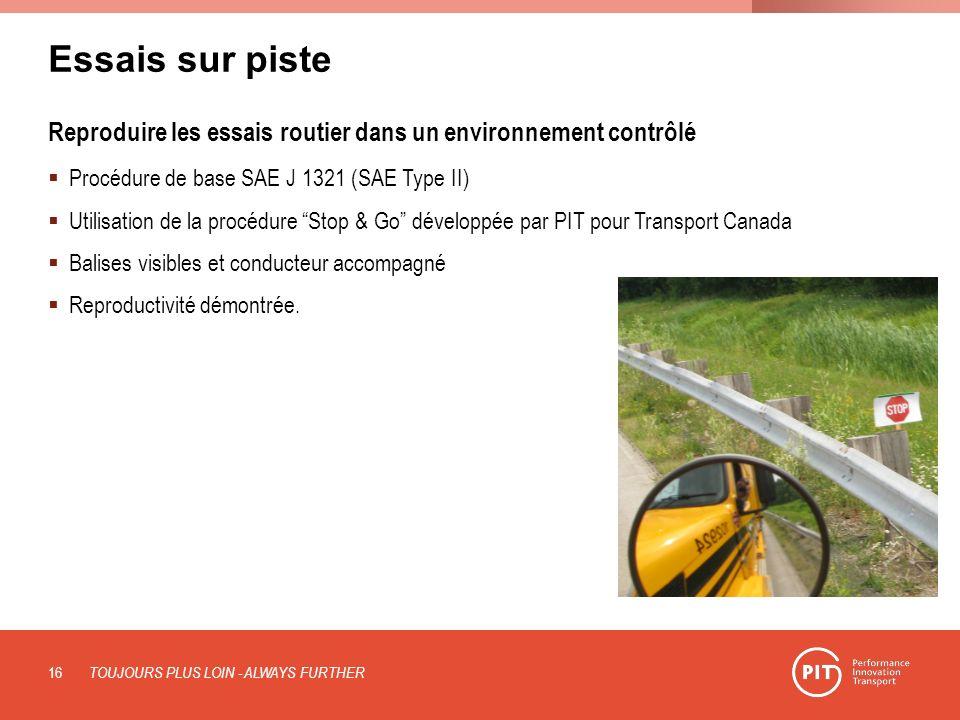 Essais sur piste Reproduire les essais routier dans un environnement contrôlé Procédure de base SAE J 1321 (SAE Type II) Utilisation de la procédure Stop & Go développée par PIT pour Transport Canada Balises visibles et conducteur accompagné Reproductivité démontrée.