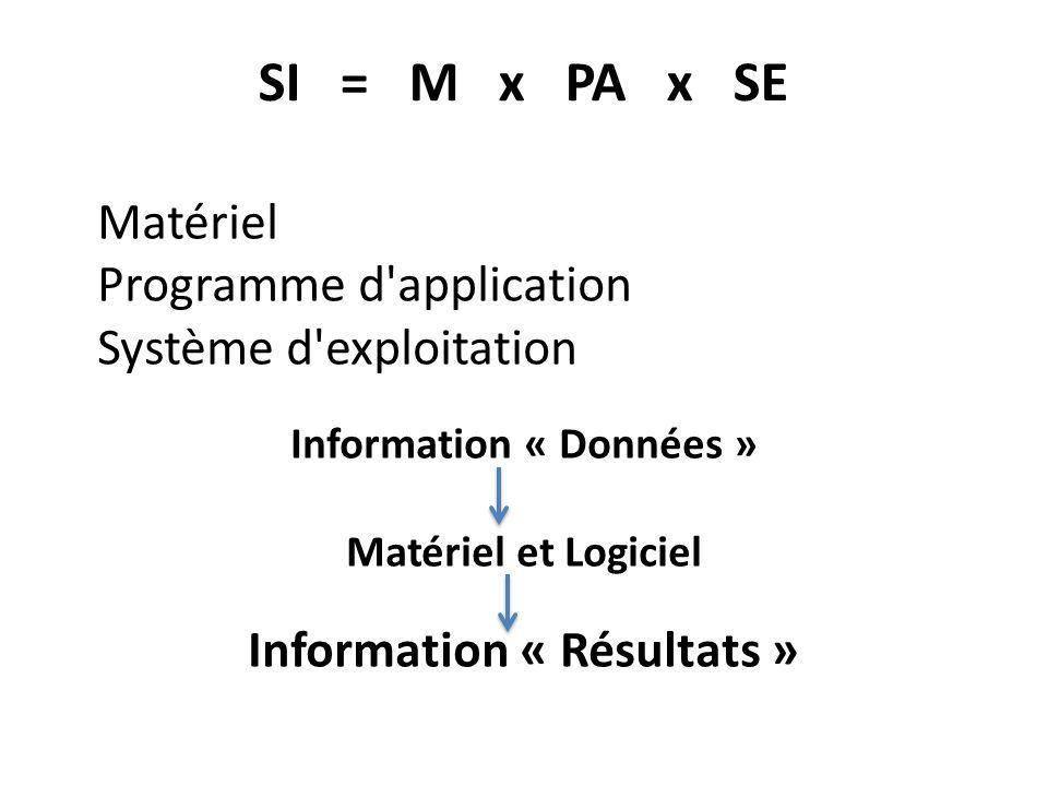 SI = M x PA x SE Matériel Programme d application Système d exploitation Information « Données » Matériel et Logiciel Information « Résultats »